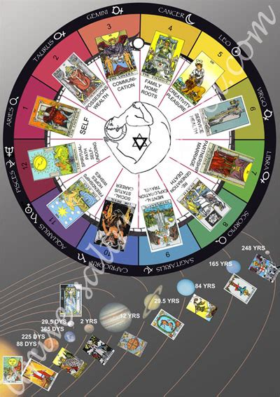 Chakra's/Planets/Signs/ Charts/Syncretism | Look In Not Out