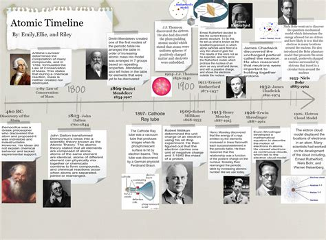 Atomic timeline: text, images, music, video   Glogster EDU