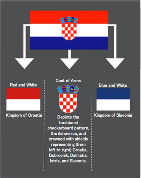 Meaning of the Croatian flag : vexillology