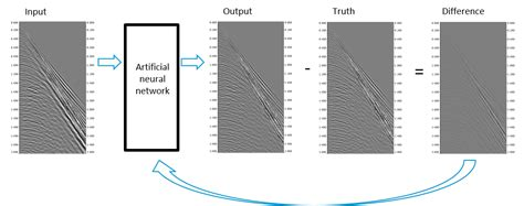 Seismic data processing using artificial neural networks