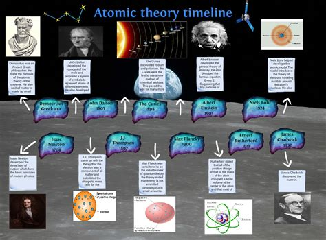 Atomic theory timeline: atomic, chemistry, discoveries